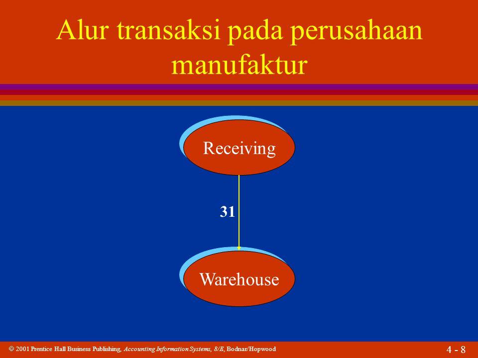  2001 Prentice Hall Business Publishing, Accounting Information Systems, 8/E, Bodnar/Hopwood 4 - 8 Alur transaksi pada perusahaan manufaktur Receiving Warehouse 31