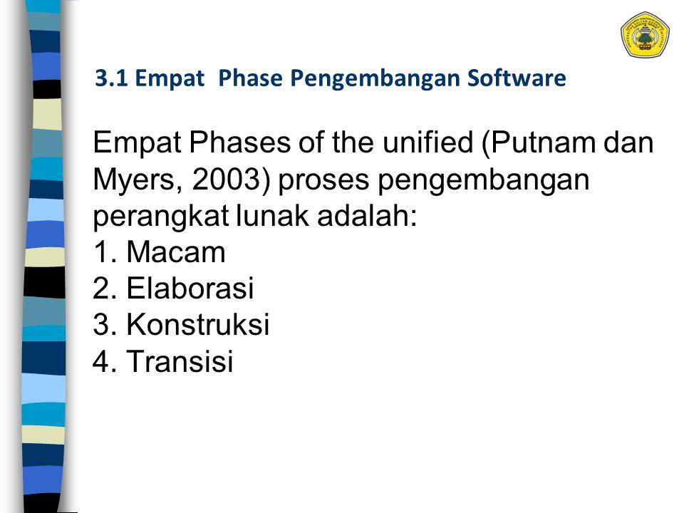 3.1 Empat Phase Pengembangan Software Empat Phases of the unified (Putnam dan Myers, 2003) proses pengembangan perangkat lunak adalah: 1. Macam 2. Ela