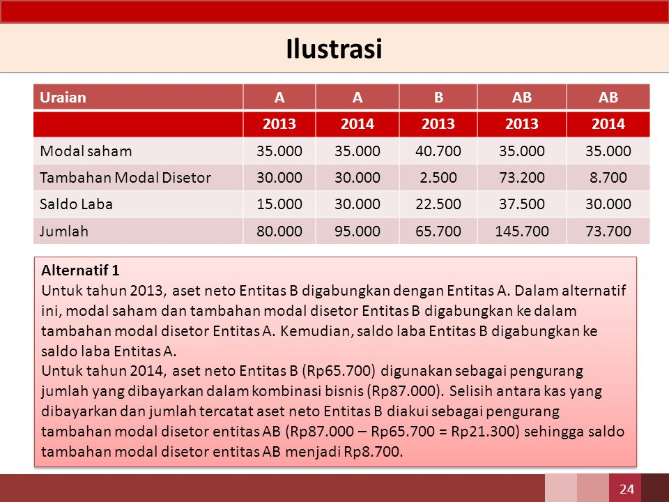 Ilustrasi UraianAABAB 201320142013 2014 Modal saham35.000 40.70035.000 Tambahan Modal Disetor30.000 2.50073.2008.700 Saldo Laba15.00030.00022.50037.50