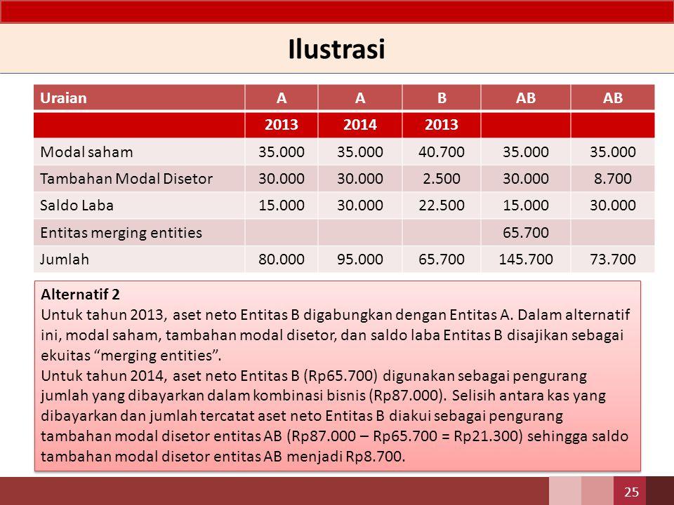 Ilustrasi UraianAABAB 201320142013 Modal saham35.000 40.70035.000 Tambahan Modal Disetor30.000 2.50030.0008.700 Saldo Laba15.00030.00022.50015.00030.0