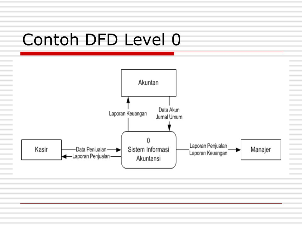 Contoh DFD Level 0
