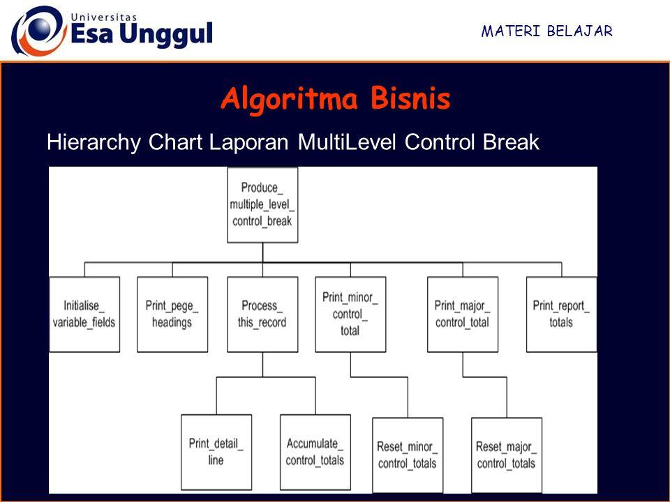 MATERI BELAJAR Algoritma Bisnis Hierarchy Chart Laporan MultiLevel Control Break