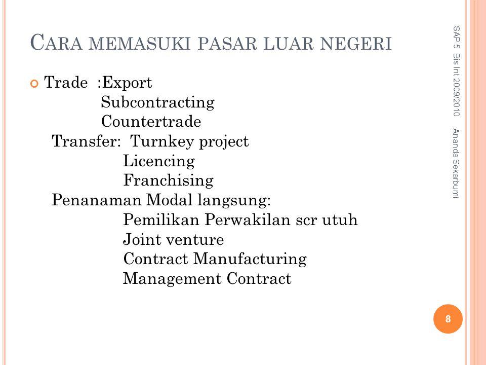C ARA MEMASUKI PASAR LUAR NEGERI Trade :Export Subcontracting Countertrade Transfer: Turnkey project Licencing Franchising Penanaman Modal langsung: P