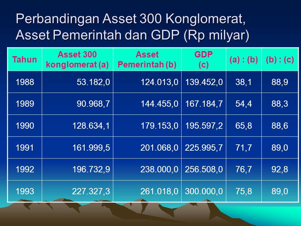Perbandingan Asset 300 Konglomerat, Asset Pemerintah dan GDP (Rp milyar) Tahun Asset 300 konglomerat (a) Asset Pemerintah (b) GDP (c) (a) : (b)(b) : (