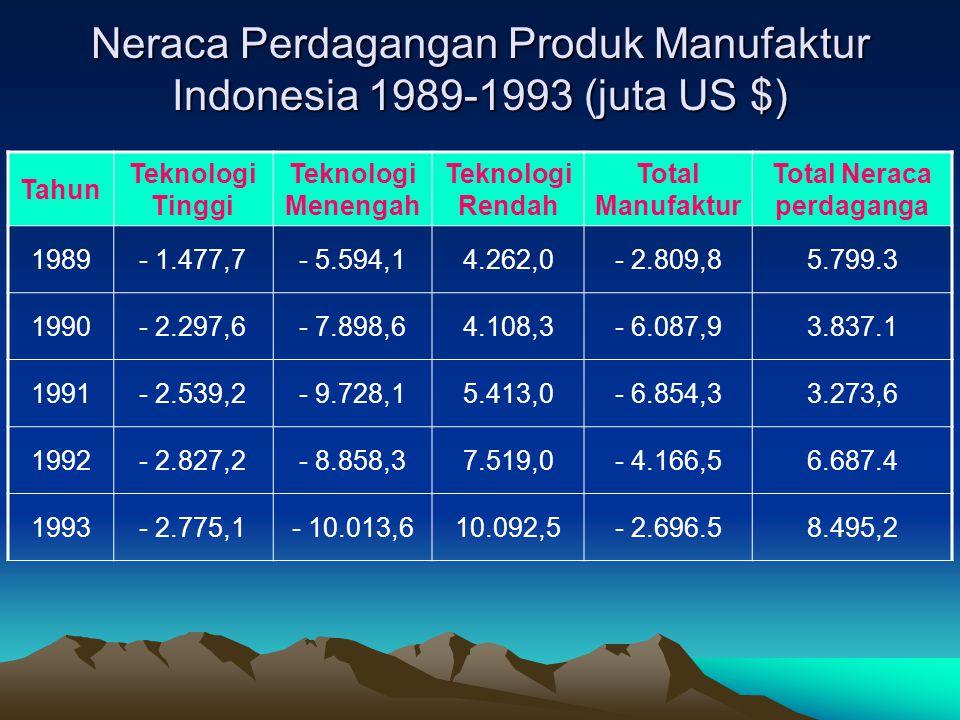 Neraca Perdagangan Produk Manufaktur Indonesia 1989-1993 (juta US $) Tahun Teknologi Tinggi Teknologi Menengah Teknologi Rendah Total Manufaktur Total