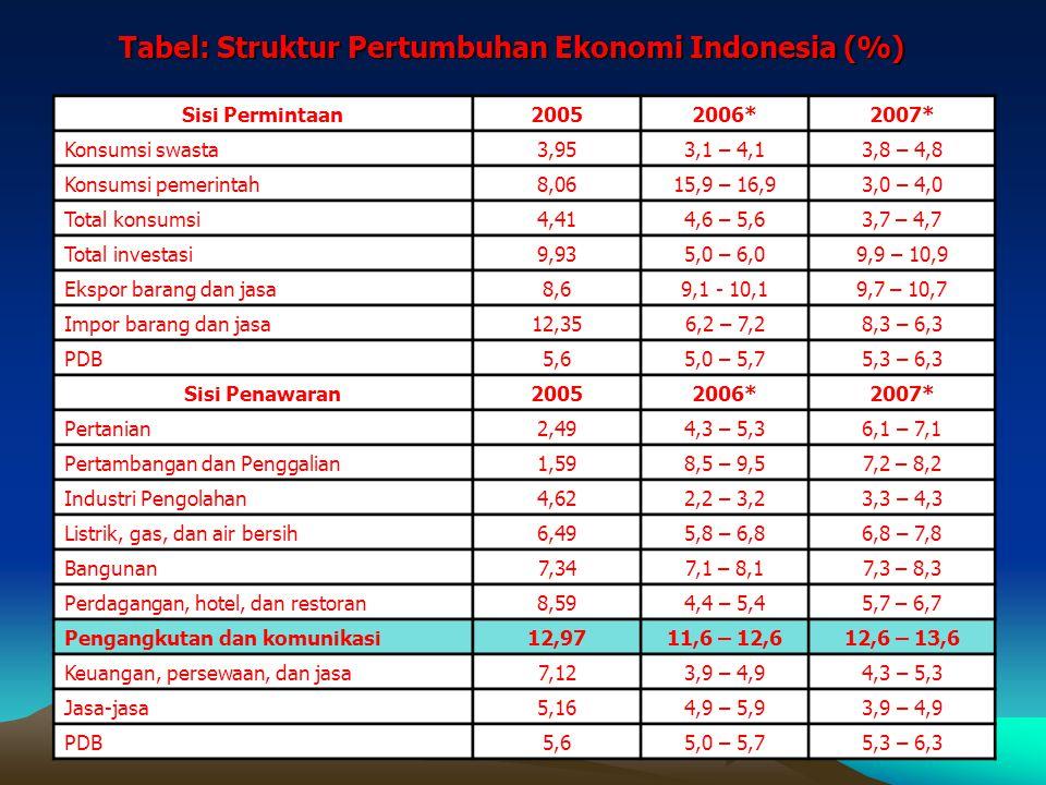 Tabel: Struktur PDB Indonesia, 2005 SektorDalam persen Pertanian 13,41 Pertambangan 10,44 Industri 28,05 Listri, gas, dan air 0,92 Bangunan 6,35 Perdagangan 15,74 Pengangkutan dan komunikasi 6,63 Keuangan 8,36 Jasa-jasa 10,10 Total 100,00 Sumber: BPS, 2005