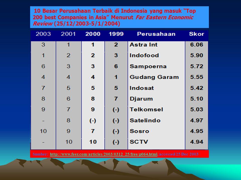 """10 Besar Perusahaan Terbaik di Indonesia yang masuk """"Top 200 best Companies in Asia"""" Menurut Far Eastern Economic Review (25/12/2003-5/1/2004) Sumber:"""