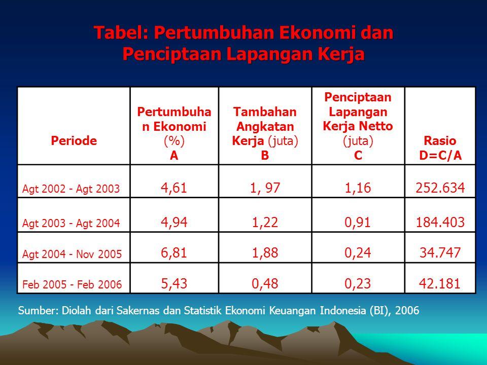 Tabel: Pertumbuhan Ekonomi dan Penciptaan Lapangan Kerja Periode Pertumbuha n Ekonomi (%) A Tambahan Angkatan Kerja (juta) B Penciptaan Lapangan Kerja