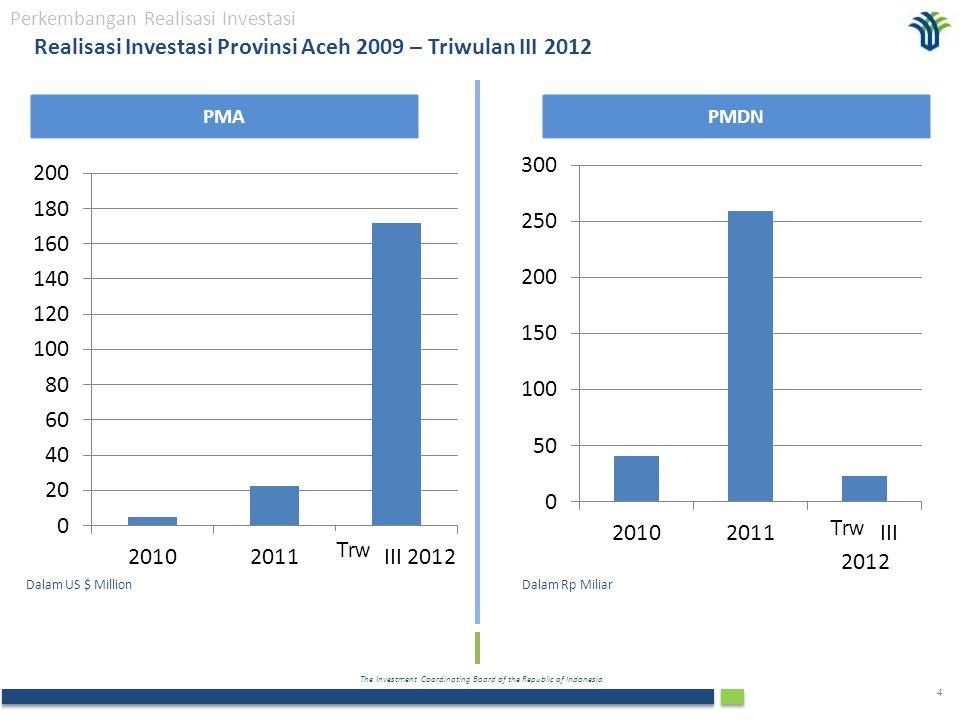 The Investment Coordinating Board of the Republic of Indonesia 4 Realisasi Investasi Provinsi Aceh 2009 – Triwulan III 2012 PMAPMDN Dalam Rp MiliarDalam US $ Million Perkembangan Realisasi Investasi Trw