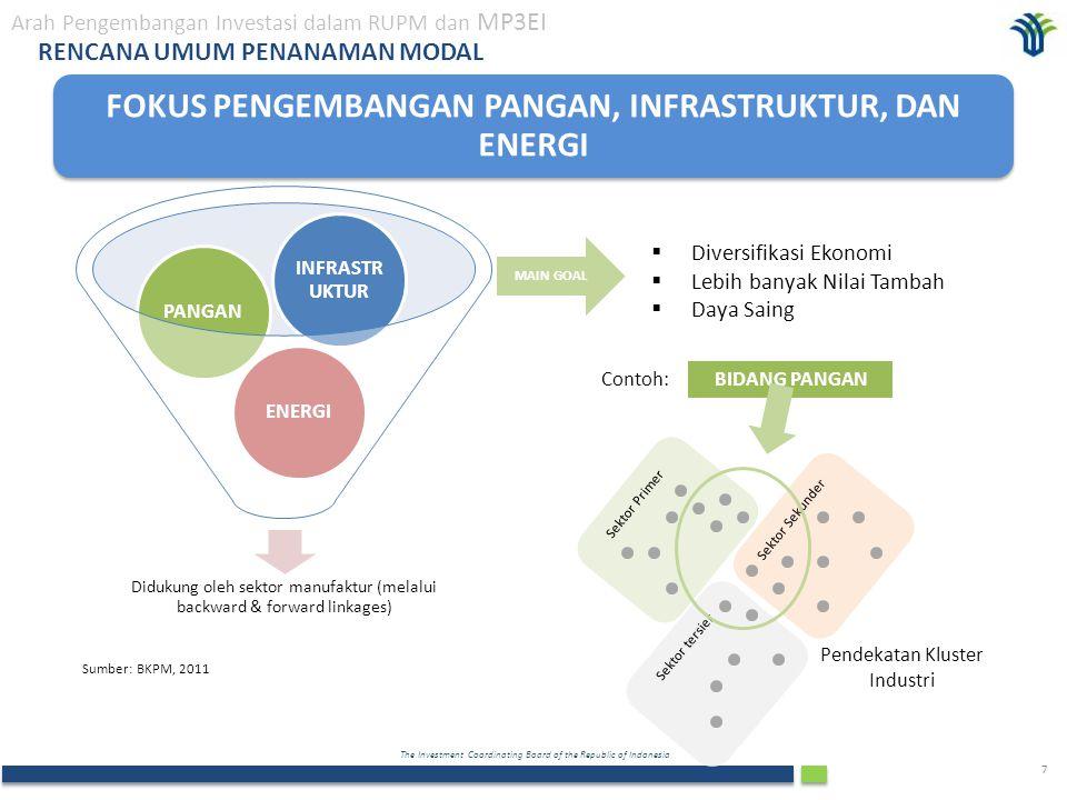 The Investment Coordinating Board of the Republic of Indonesia 7  Diversifikasi Ekonomi  Lebih banyak Nilai Tambah  Daya Saing Didukung oleh sektor manufaktur (melalui backward & forward linkages) ENERGIPANGAN INFRASTR UKTUR MAIN GOAL Sektor Primer Sektor tersier Sektor Sekunder BIDANG PANGANContoh: Pendekatan Kluster Industri Sumber: BKPM, 2011 RENCANA UMUM PENANAMAN MODAL FOKUS PENGEMBANGAN PANGAN, INFRASTRUKTUR, DAN ENERGI Arah Pengembangan Investasi dalam RUPM dan MP3EI