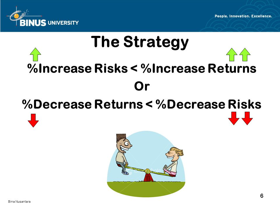 Bina Nusantara %Increase Risks < %Increase Returns Or %Decrease Returns < %Decrease Risks The Strategy 6