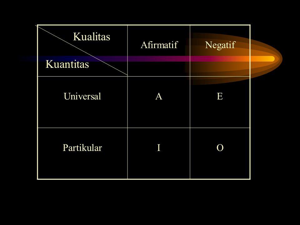 AfirmatifNegatif UniversalAE PartikularIO Kualitas Kuantitas
