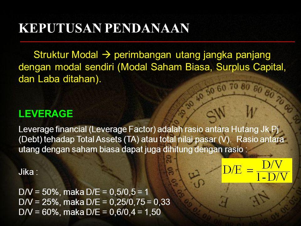 PENGARUH LEVERAGE FINANCIAL TERHADAP ROE Contoh : Total Assets Rp 20 milyar Leverage factor (D/TA) ; 0% ; 20% ; 40%; 50%; dan 60% ROA = 5% ; 10%; 15% ; Biaya modal, 10%, dan Pajak 15% Bagaimana pengaruh alternatif kondisi tersebut terhadap ROE .