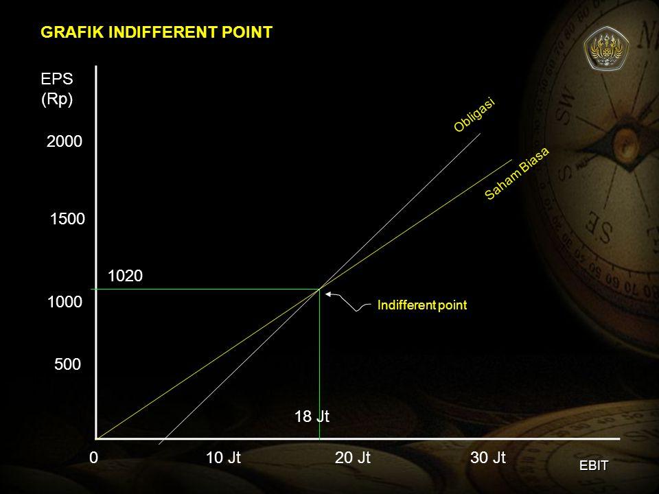 GRAFIK INDIFFERENT POINT 010 Jt20 Jt30 Jt 500 1000 1500 2000 EPS (Rp) Indifferent point 1020 18 Jt Saham Biasa Obligasi EBIT