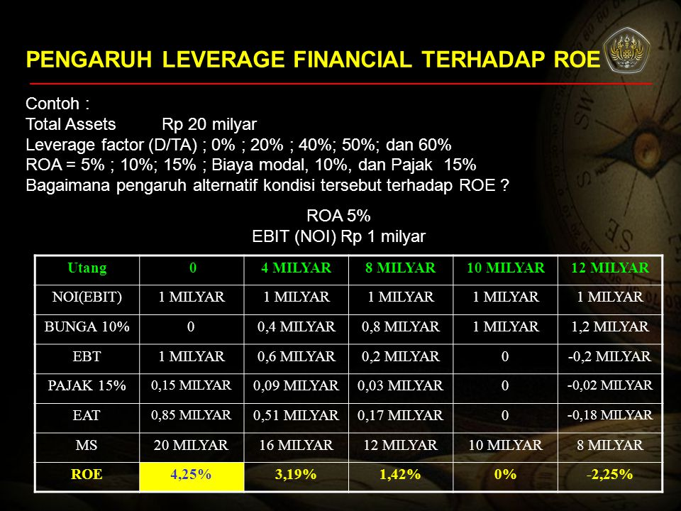 PENGARUH LEVERAGE FINANCIAL TERHADAP ROE Contoh : Total Assets Rp 20 milyar Leverage factor (D/TA) ; 0% ; 20% ; 40%; 50%; dan 60% ROA = 5% ; 10%; 15%
