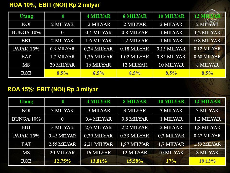 Gambar pengaruh Leverage Terhadap ROE 05%10%15%ROA 5% 10% 15% 20% ROE LF 0% LF 20% LF 40% LF 50% LF 60% Indifferent point Jika ROA (NOI/TA) > Biaya Utang, maka Leverage (Fav) Jika ROA > biaya utang, LF yang lebih tinggi cenderung akan mengakibatkan ROE yang lebih tinggi Jika ROA < biaya utang, LF yang lebih tinggi cenderung akan mengakibatkan ROE yang lebih rendah 8,5%