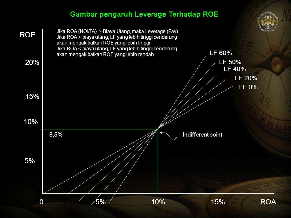 Gambar pengaruh Leverage Terhadap ROE 05%10%15%ROA 5% 10% 15% 20% ROE LF 0% LF 20% LF 40% LF 50% LF 60% Indifferent point Jika ROA (NOI/TA) > Biaya Ut