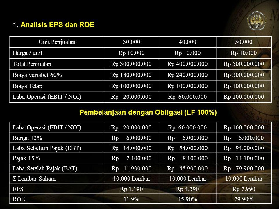 1. Analisis EPS dan ROE Unit Penjualan30.00040.00050.000 Harga / unitRp 10.000 Total PenjualanRp 300.000.000Rp 400.000.000Rp 500.000.000 Biaya variabe