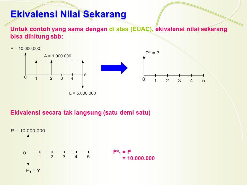 P 2 = A (P/A ; 20 % ; 5) = 1.000.000 (2,991) = 2.991.000 P 3 = L (P/F ; 20 % ; 5) = 5.000.000 (0,4019) = 2.009.500 Maka : P*= P 1 + P 2 + P 3 = 10.000.000 + 2.991.000 – 2.009.500 = 10.981.500 Ekivalensi secara langsung (sekaligus) P*= P + A (P/A ; 20 % ; 5) – L (P/F ; 20 % ; 5) = 10.000.000 + 1.000.000 (2,991) – 5.000.000 (0,4019) = 10.000.000 + 2.991.000 – 2.009.500 = 10.981.500