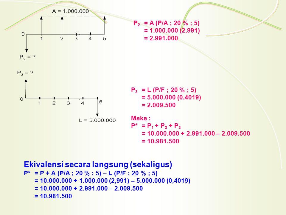 P 2 = A (P/A ; 20 % ; 5) = 1.000.000 (2,991) = 2.991.000 P 3 = L (P/F ; 20 % ; 5) = 5.000.000 (0,4019) = 2.009.500 Maka : P*= P 1 + P 2 + P 3 = 10.000