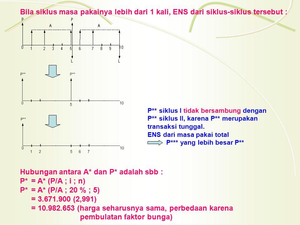 Hubungan antara A* dan P* adalah sbb : P*= A* (P/A ; i ; n) P*= A* (P/A ; 20 % ; 5) = 3.671.900 (2,991) = 10.982.653 (harga seharusnya sama, perbedaan