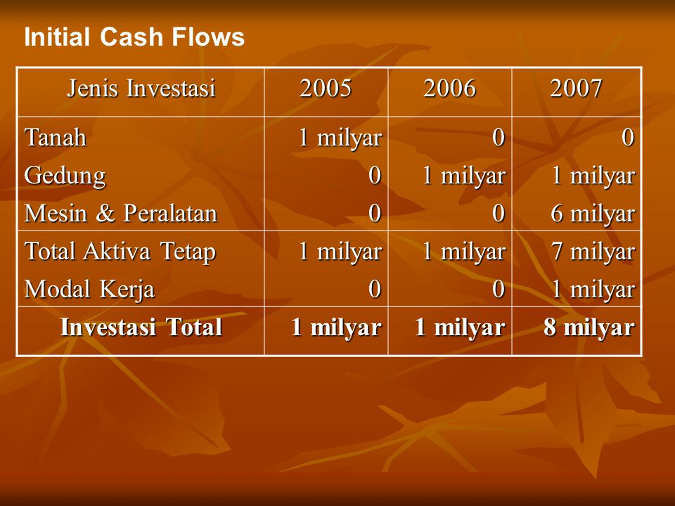 Initial Cash Flows Jenis Investasi 200520062007 TanahGedung Mesin & Peralatan 1 milyar 000 00 6 milyar Total Aktiva Tetap Modal Kerja 1 milyar 0 0 7 m
