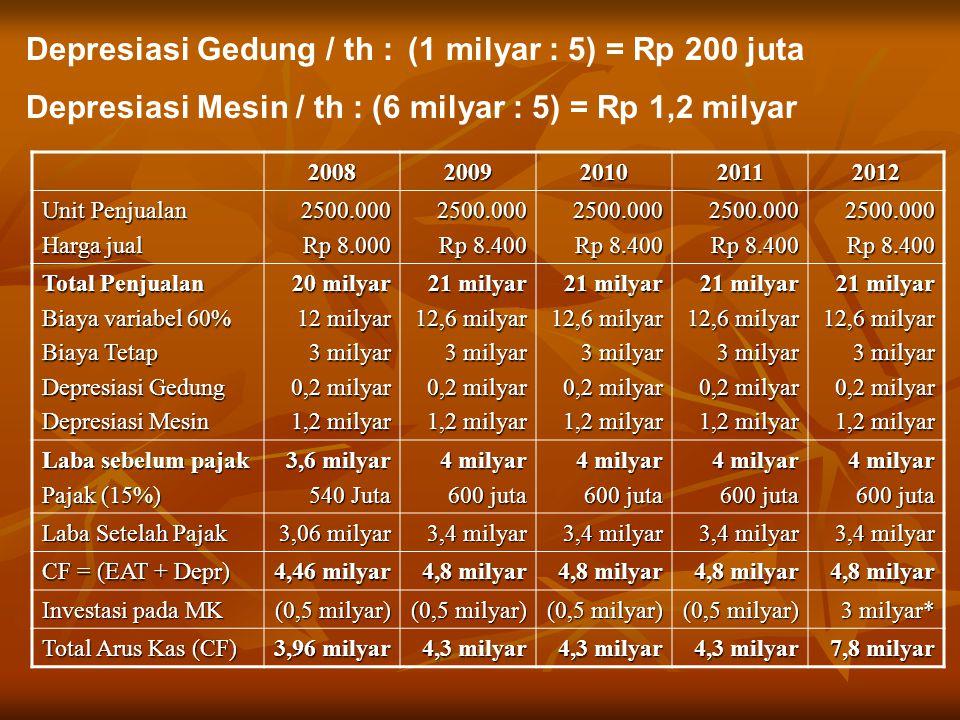 Depresiasi Gedung / th : (1 milyar : 5) = Rp 200 juta Depresiasi Mesin / th : (6 milyar : 5) = Rp 1,2 milyar 20082009201020112012 Unit Penjualan Harga