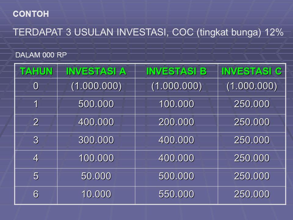 CONTOH TAHUN INVESTASI A INVESTASI B INVESTASI C 0(1.000.000)(1.000.000)(1.000.000) 1500.000100.000250.000 2400.000200.000250.000 3300.000400.000250.0