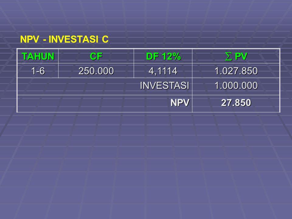 TAHUNCF DF 12%  PV 1-6250.0004,11141.027.850 INVESTASI1.000.000 NPV27.850 NPV - INVESTASI C