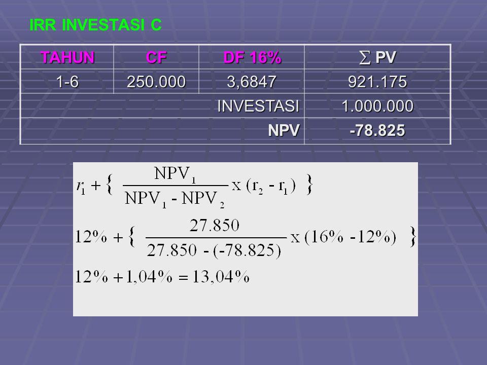 IRR INVESTASI C TAHUNCF DF 16%  PV 1-6250.0003,6847921.175 INVESTASI1.000.000 NPV-78.825