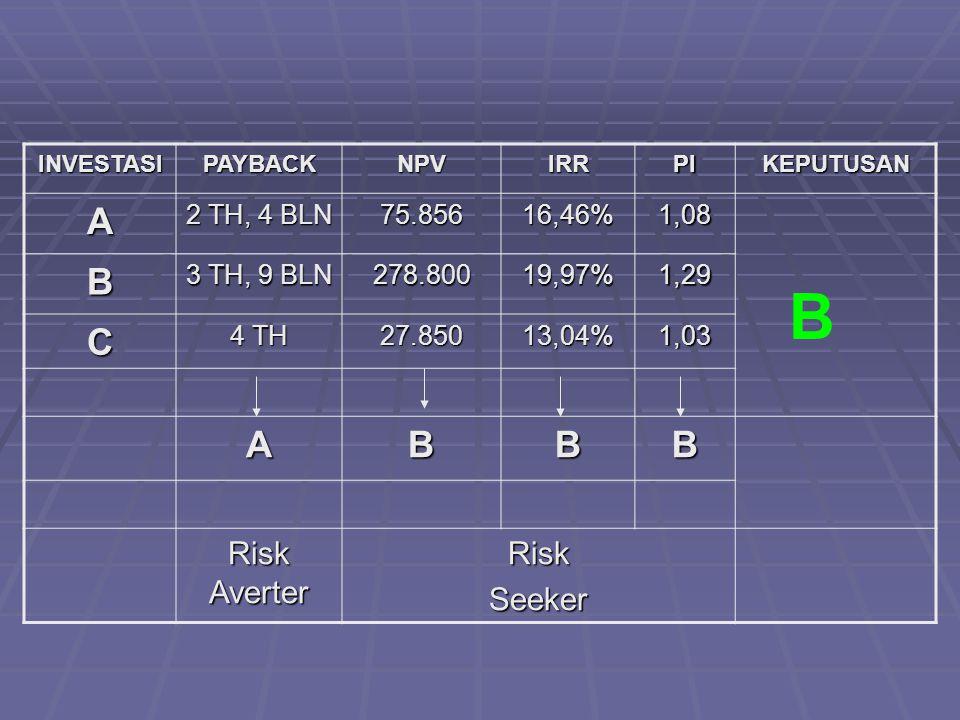 INVESTASIPAYBACKNPVIRRPIKEPUTUSAN A 2 TH, 4 BLN 75.85616,46%1,08 B 3 TH, 9 BLN 278.80019,97%1,29 C 4 TH 27.85013,04%1,03 ABBB Risk Averter RiskSeeker