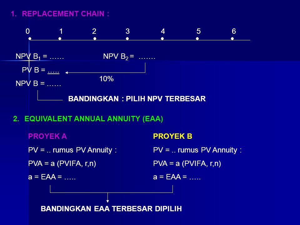 1.REPLACEMENT CHAIN :  0 1 2 3 4 5 6 NPV B 1 = …… PV B = ….. NPV B = …… NPV B 2 = ……. 10% BANDINGKAN : PILIH NPV TERBESAR 2.EQUIVALENT ANNUAL A
