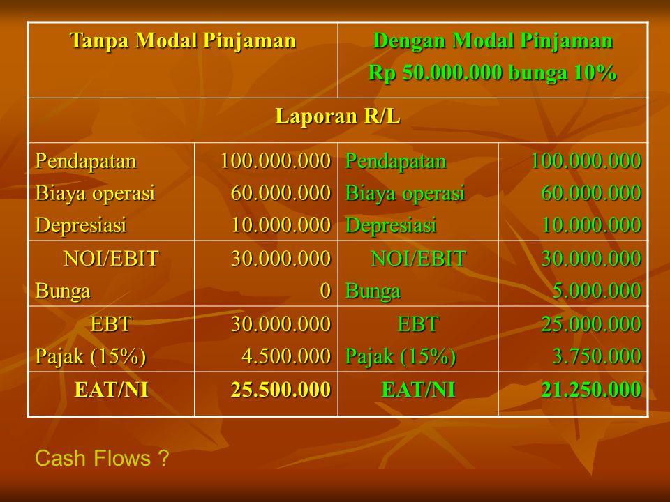 Tanpa Modal Pinjaman Dengan Modal Pinjaman Rp 50.000.000 bunga 10% Laporan R/L Pendapatan Biaya operasi Depresiasi100.000.00060.000.00010.000.000Penda