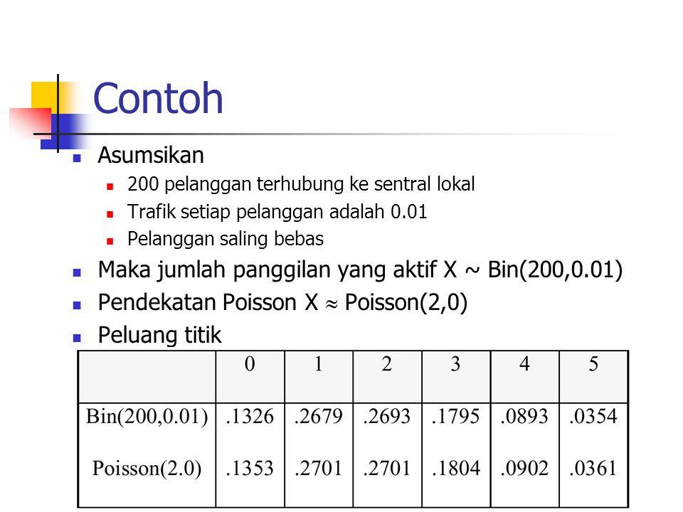 Contoh Asumsikan 200 pelanggan terhubung ke sentral lokal Trafik setiap pelanggan adalah 0.01 Pelanggan saling bebas Maka jumlah panggilan yang aktif X ~ Bin(200,0.01) Pendekatan Poisson X  Poisson(2,0) Peluang titik