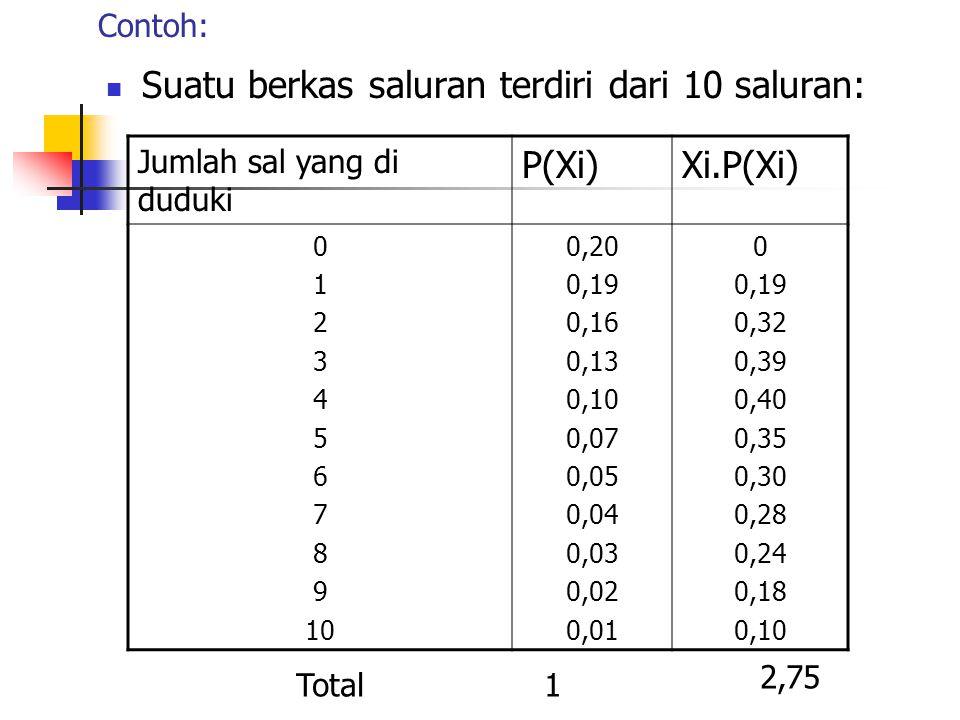 Contoh: Suatu berkas saluran terdiri dari 10 saluran: Jumlah sal yang di duduki P(Xi)Xi.P(Xi) 0 1 2 3 4 5 6 7 8 9 10 0,20 0,19 0,16 0,13 0,10 0,07 0,05 0,04 0,03 0,02 0,01 0 0,19 0,32 0,39 0,40 0,35 0,30 0,28 0,24 0,18 0,10 Total1 2,75