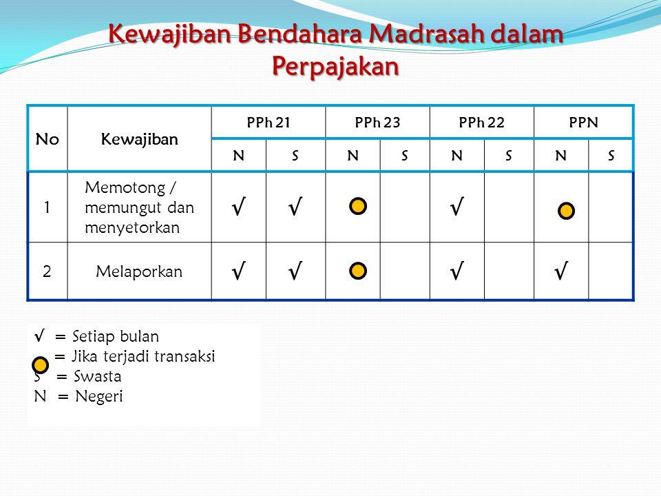 Pajak Pertambahan Nilai (PPN) PPN dikenakan atas: Penyerahan Barang Kena Pajak (BKP) dan/atau Jasa Kena Pajak (JKP) oleh Pengusaha Kena Pajak (PKP) Rekanan Pemanfaatan BKP tidak berwujud dari luar daerah Pabean di dalam daerah Pabean Pemanfaatan JKP dari luar Daerah Pabean di dalam Daerah Pabean Dikecualikan dari pemungutan PPN: ( UU RI NOMOR 42 TAHUN 2009) × Pembayaran ≤ Rp 1 Juta termasuk PPN dan tidak dipecah × Pembayaran untuk pembebasan Tanah × barang kebutuhan pokok yang sangat dibutuhkan oleh rakyat banyak; × makanan dan minuman yang disajikan di hotel, restoran, rumah makan, warung, dan sejenisnya, meliputi makanan dan minuman baik yang dikonsumsi di tempat maupun tidak, termasuk makanan dan minuman yang diserahkan oleh usaha jasa boga atau katering × Penyerahan BBM / Non BBM oleh Pertamina × Pembayaran Rekening Telepon × Jasa Angkutan Udara oleh Perusahaan Penerbangan × Pembayaran lain yang tidak dikenakan PPN.