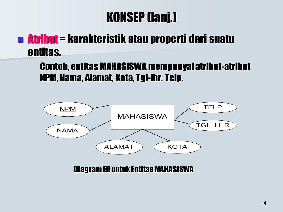 4 KONSEP (lanj.) Atribut = karakteristik atau properti dari suatu entitas. Atribut = karakteristik atau properti dari suatu entitas. Contoh, entitas M