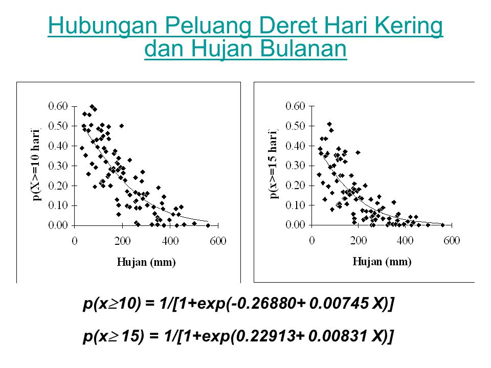 Hubungan Peluang Deret Hari Kering dan Hujan Bulanan p(x  10) = 1/[1+exp(-0.26880+ 0.00745 X)] p(x  15) = 1/[1+exp(0.22913+ 0.00831 X)]