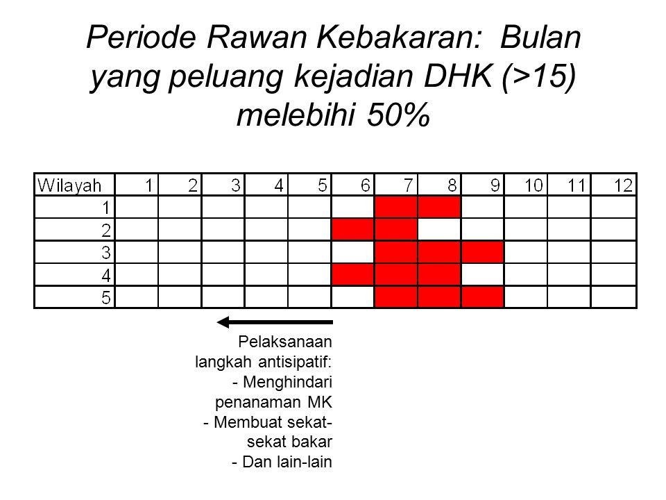 Periode Rawan Kebakaran: Bulan yang peluang kejadian DHK (>15) melebihi 50% Pelaksanaan langkah antisipatif: - Menghindari penanaman MK - Membuat sekat- sekat bakar - Dan lain-lain