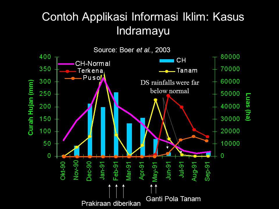 DS rainfalls were far below normal Source: Boer et al., 2003 Contoh Applikasi Informasi Iklim: Kasus Indramayu Prakiraan diberikan Ganti Pola Tanam