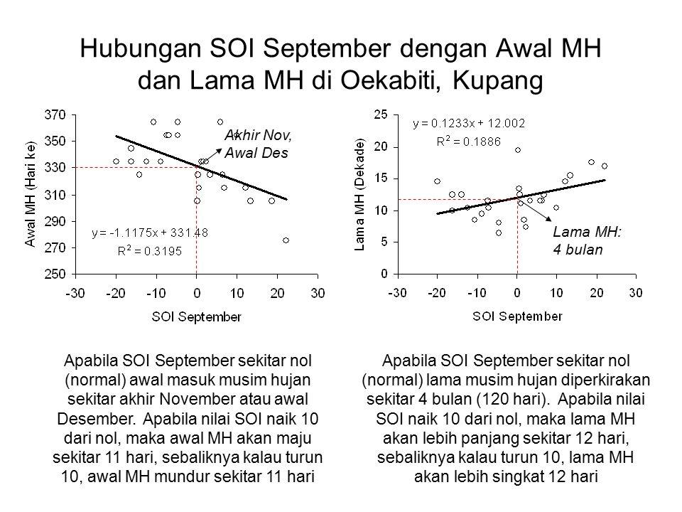 Hubungan SOI September dengan Awal MH dan Lama MH di Oekabiti, Kupang Apabila SOI September sekitar nol (normal) awal masuk musim hujan sekitar akhir November atau awal Desember.
