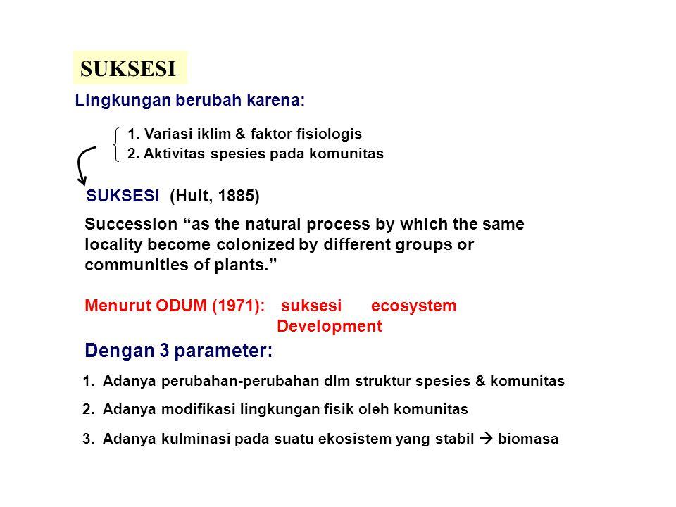 SUKSESI Lingkungan berubah karena: 1.Variasi iklim & faktor fisiologis 2.