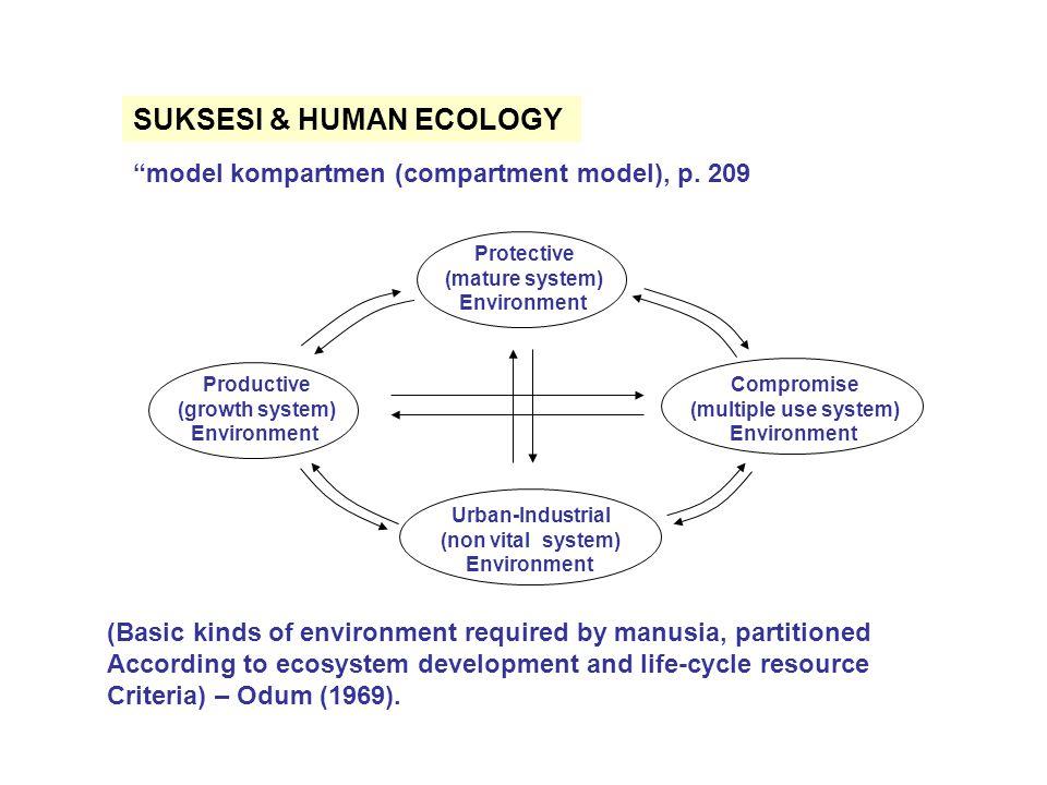 SUKSESI & HUMAN ECOLOGY model kompartmen (compartment model), p.