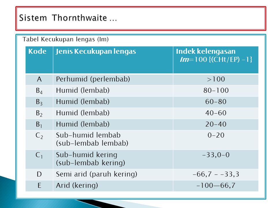 Tabel Kecukupan lengas (Im) KodeJenis Kecukupan lengasIndek kelengasan Im=100 {(CHt/EP) -1} APerhumid (perlembab)>100 B4B4 Humid (lembab)80-100 B3B3 H