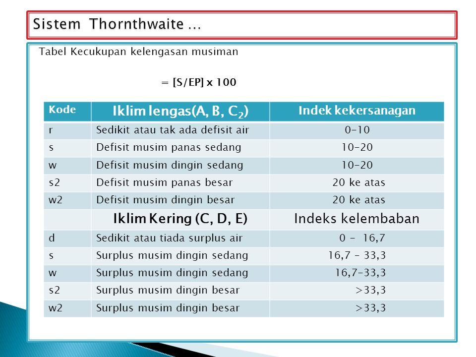 Tabel Kecukupan kelengasan musiman = [S/EP] x 100 Kode Iklim lengas(A, B, C 2 ) Indek kekersanagan rSedikit atau tak ada defisit air0-10 sDefisit musi