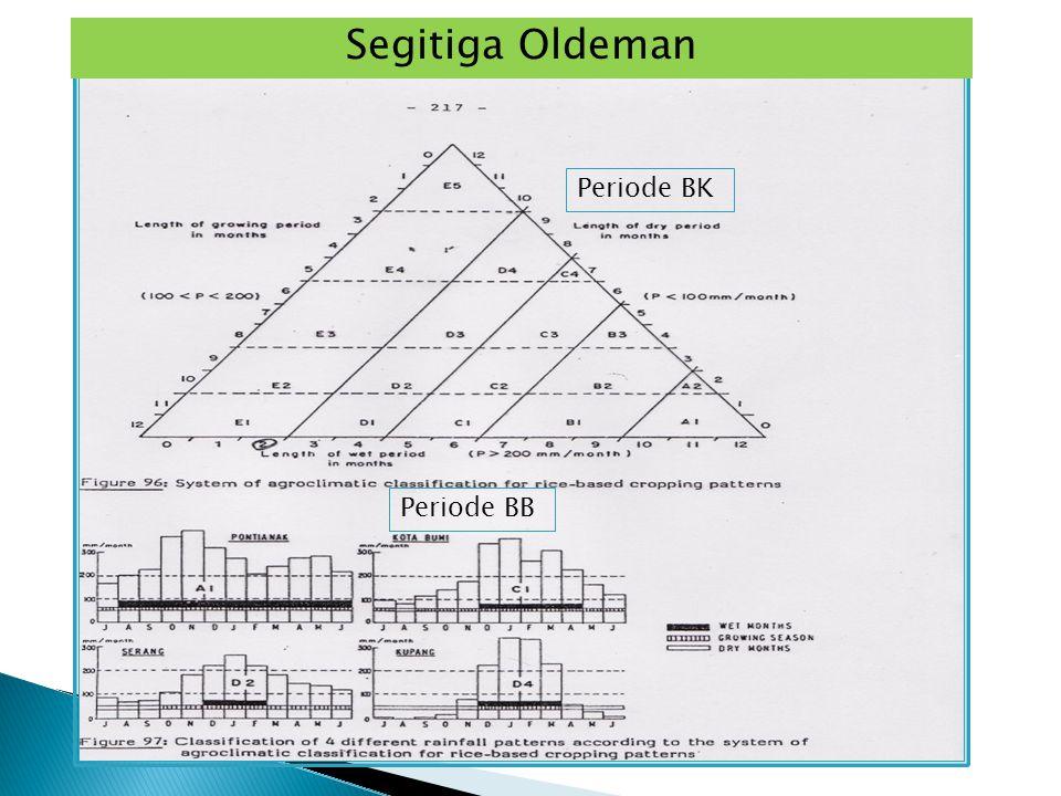 Segitiga Oldeman Periode BK Periode BB