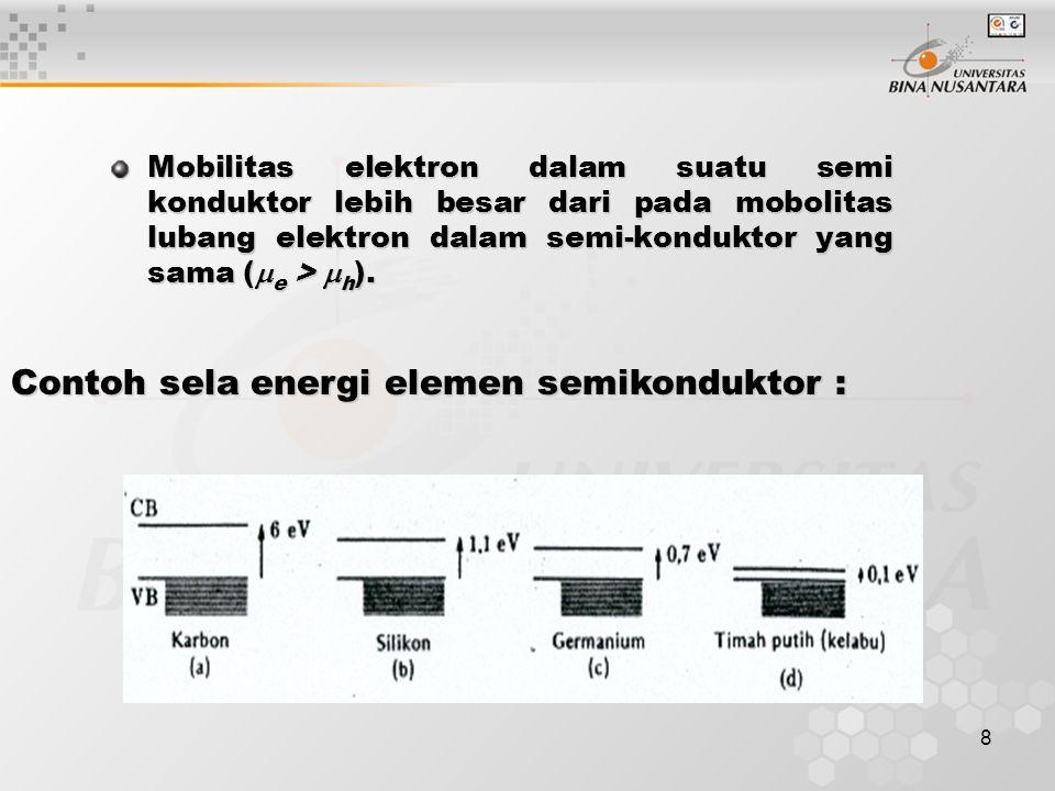 9 Sela energi intan/karbon (C) terlalu besar untuk dapat menghasilkan pembawa muatan, sehingga intan termasuk kelompok isolator; Silikon, germanium, dan timah putih memiliki struktur yang sama dan mempunyai pita yang tersisi; Karena timah putih memiliki elektron yang terbanyak dalam pita konduksi, oleh karena itu memiliki konduk-tivitas yang tertinggi.