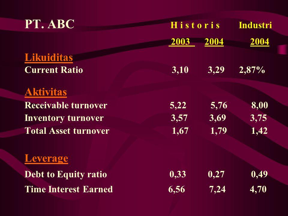 PT. ABC H i s t o r i s Industri 2003 2004 2004 Likuiditas Current Ratio 3,10 3,29 2,87% Aktivitas Receivable turnover 5,22 5,76 8,00 Inventory turnov