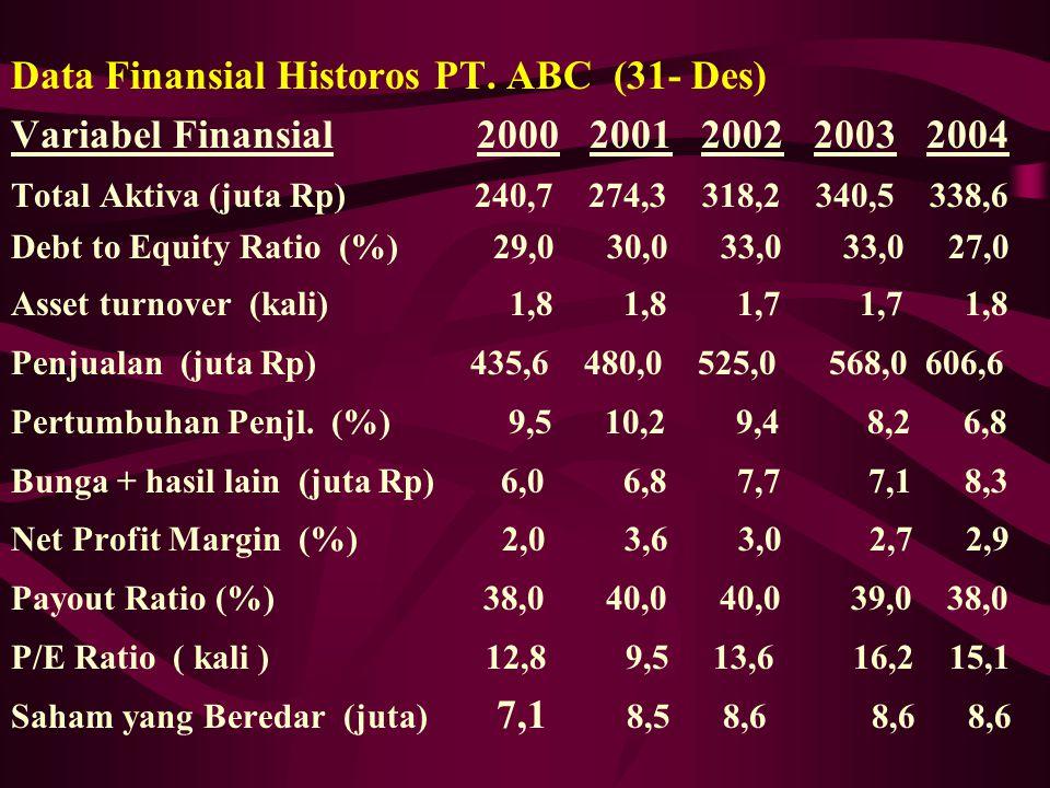 Data Finansial Historos PT. ABC (31- Des) Variabel Finansial 2000 2001 2002 2003 2004 Total Aktiva (juta Rp) 240,7 274,3 318,2 340,5 338,6 Debt to Equ