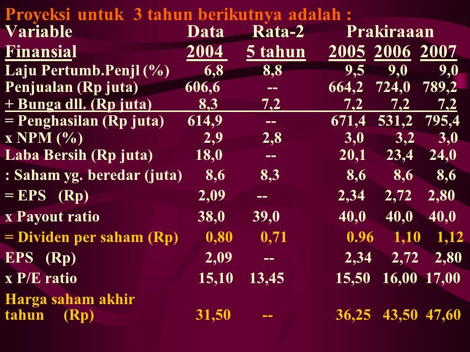 Proyeksi untuk 3 tahun berikutnya adalah : Variable Data Rata-2 Prakiraaan Finansial 2004 5 tahun 2005 2006 2007 Laju Pertumb.Penjl (%) 6,8 8,8 9,5 9,
